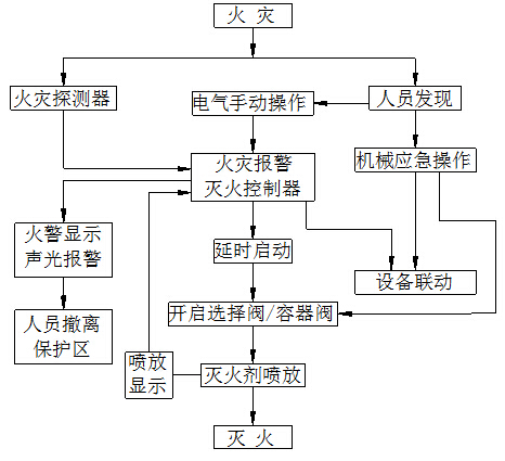 二氧化碳灭火系统控制程序