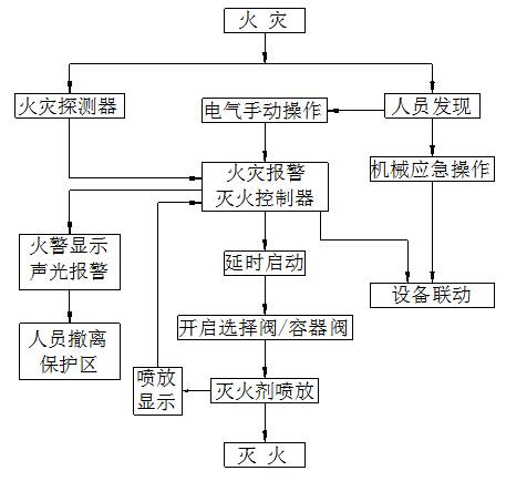 悬挂式七氟丙烷气体灭火控制程序