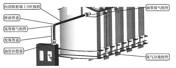 排油注氮管路安装