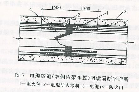 电缆隧道(双侧桥架)阻燃隔断