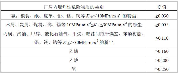 表8 厂房爆炸危险等级与泄压比值表(美国)  表9 厂房爆炸危险等级与泄压比值表(日本)  长径比过大的空间,会因爆炸压力在传递过程中不断叠加而产生较高的压力。以粉尘为例,如空间过长,则在爆炸后期,未燃烧的粉尘-空气混合物受到压缩,初始压力上升,燃气泄放流动会产生紊流,使燃速增大,产生较高的爆炸压力。因此,有可燃气体或可燃粉尘爆炸危险性的建筑物的长径比要避免过大,以防止爆炸时产生较大超压,保证所设计的泄压面积能有效作用。 3.