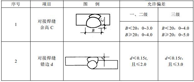 焊缝外观质量标准及尺寸允许偏差