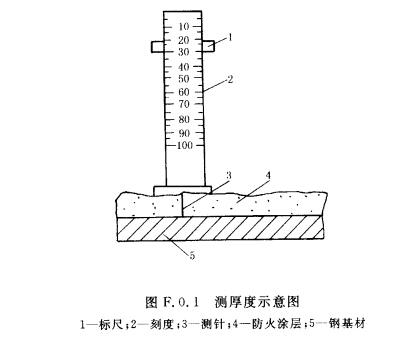 1 测针:    测针(厚度测量仪),由针杆和可滑