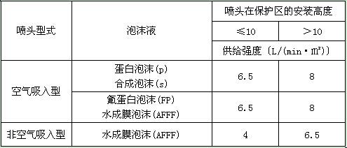 3 泡沫-水雨淋灭火系统_飞机库设计防火规范 gb